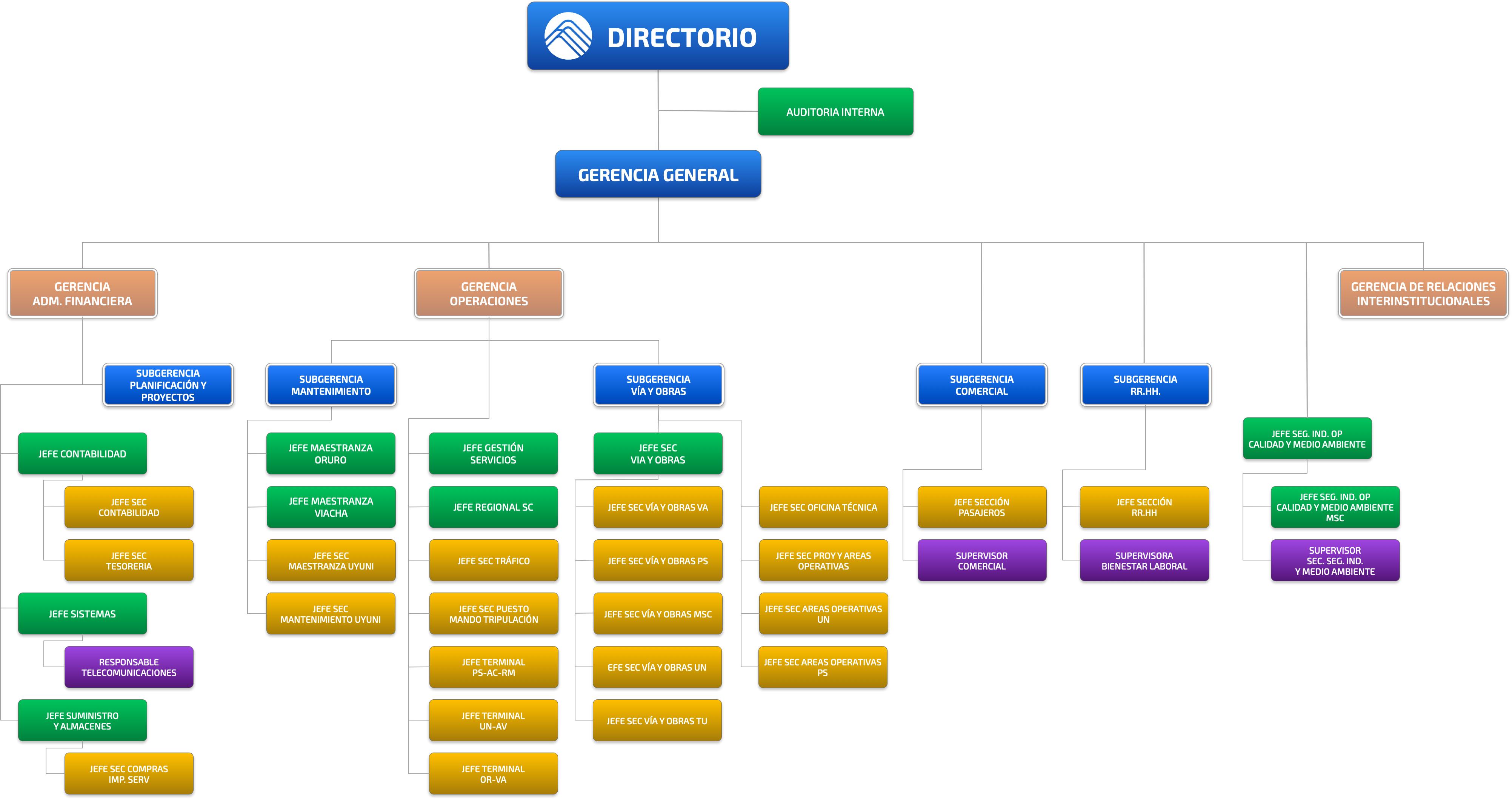 Estructura Organizacional Ferroviaria Andina S A